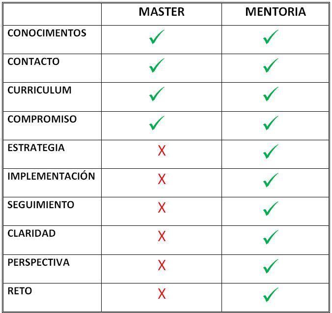 master versus mentorías